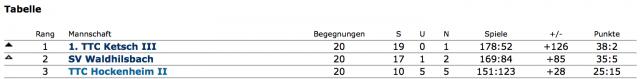 Tabelle 3. Herren