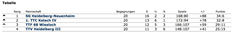 Tabelle 4. Herren