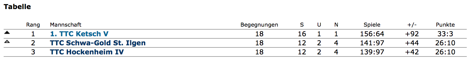 Tabelle 5. Herren